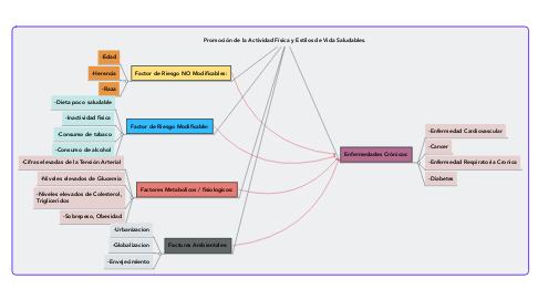 Mind Map: Promoción de la Actividad Física y Estilos de Vida Saludables.