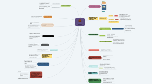 Mind Map: COMPENSACIÓN E INCENTIVOS PARA EL VENDEDOR