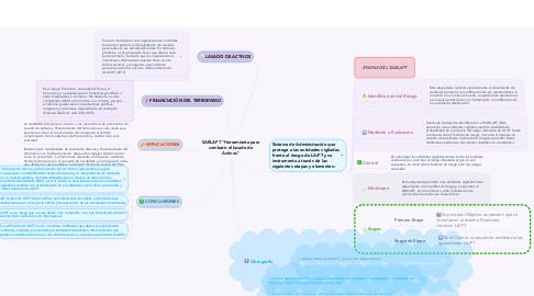 """Mind Map: SARLAFT """"Herramienta para combatir el lavado de Activos"""""""