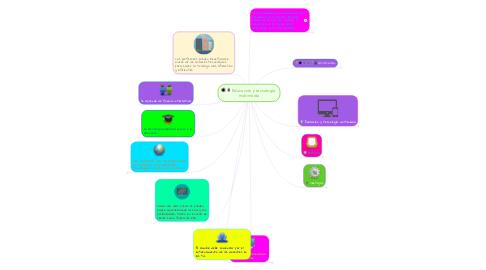 Mind Map: Educación y tecnología  multimedia