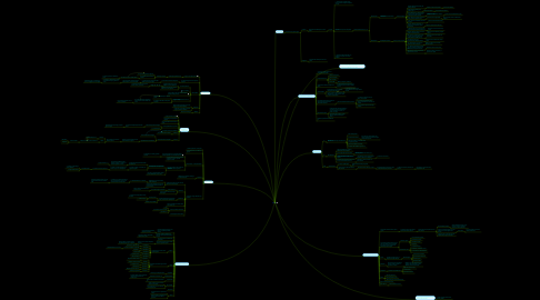 Mind Map: Planta