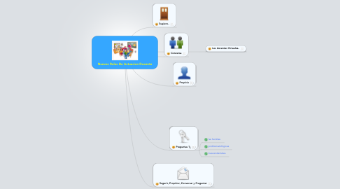 Mind Map: Nuevos Roles De Actuacion Docente