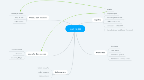 Mind Map: juan valdez