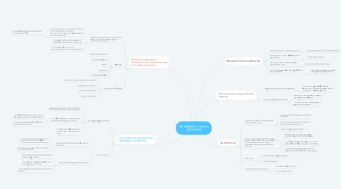 Mind Map: Менің мақсаттарым 2018-2019