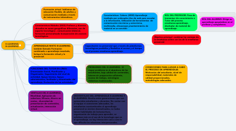 Mind Map: E-LEARNING B-LEARNING