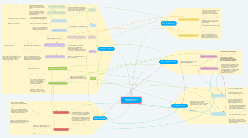 Mind Map: The Kidneys' Role in Homeostasis