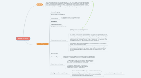 Mind Map: Google Analytics