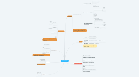 Mind Map: SALES PROCES