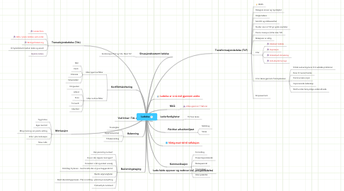 Mind Map: Ledelse