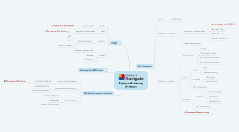 Mind Map: Paying and receiving dividends