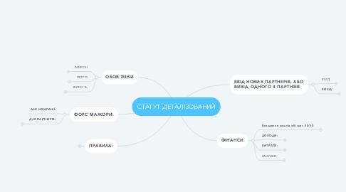 Mind Map: СТАТУТ ДЕТАЛІЗОВАНИЙ