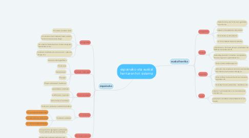 Mind Map: espainako eta euskal herriaren hiri sistema