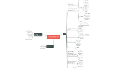 Mind Map: Директор по развитию   он-лайн продуктов