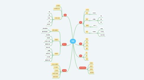 Mind Map: 香蕉