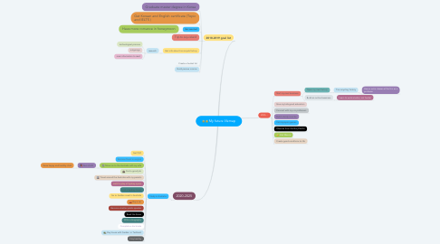 Mind Map: My future lifemap