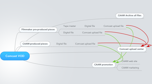 Mind Map: Comcast VOD