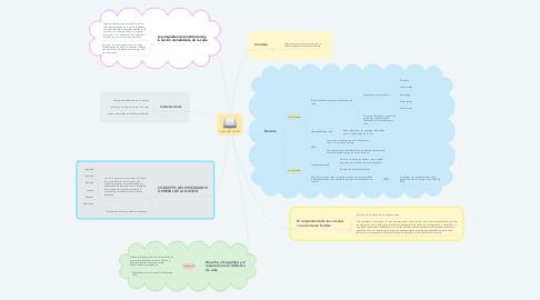 Mind Map: LEY 1641 DE 2013