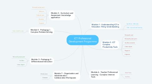 Mind Map: ICT Professional Development Programme