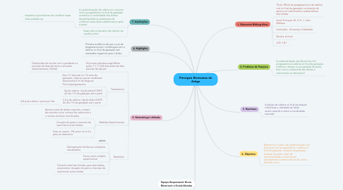 Mind Map: Principais Elementos do Artigo