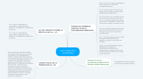 Mind Map: marco legal de la contabilidad