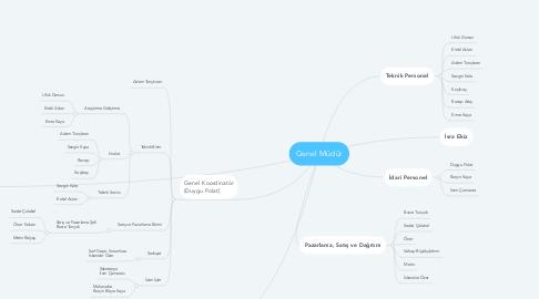 Mind Map: Genel Müdür