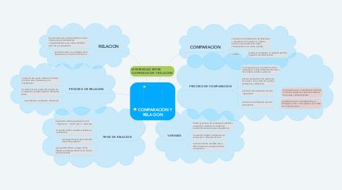 Mind Map: COMPARACION Y RELACION
