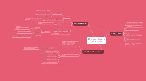 Mind Map: ¿Qué es Método y Metodología?