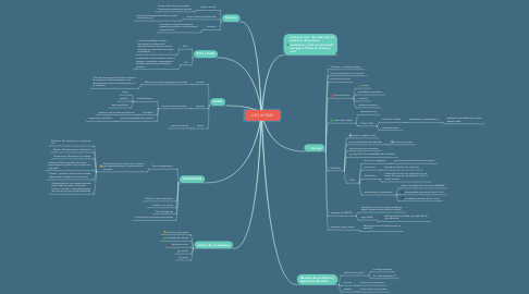 Mind Map: JUST IN TIME