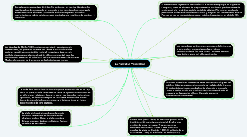 Mind Map: La Narrativa Venezolana