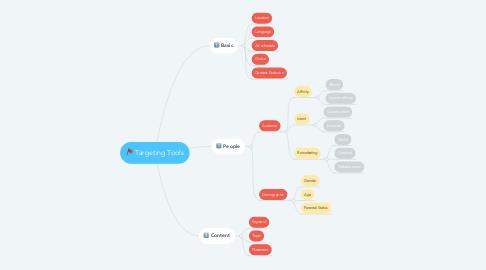 Mind Map: Targeting Tools