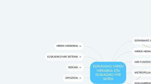 Mind Map: ESPAINIAKO HIRIEN HIERARKIA ETA EUSKADIKO HIRI SAREA