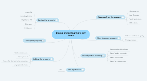 Mind Map: Buying and selling the family home