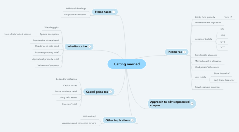 Mind Map: Getting married