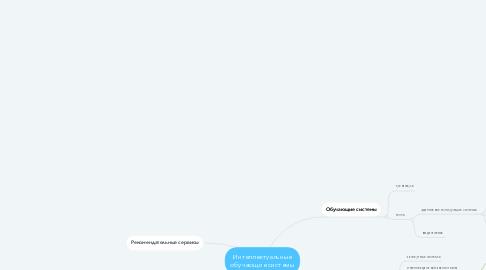 Mind Map: Интеллектуальные обучающие системы