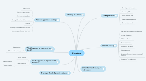 Mind Map: Pensions