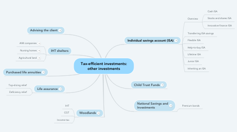 Mind Map: Tax-efficient investments: other investments