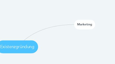 Mind Map: Existenzgründung