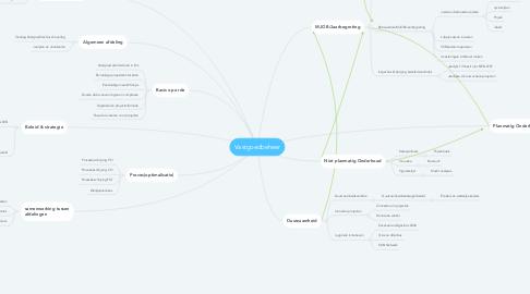 Mind Map: Vastgoedbeheer