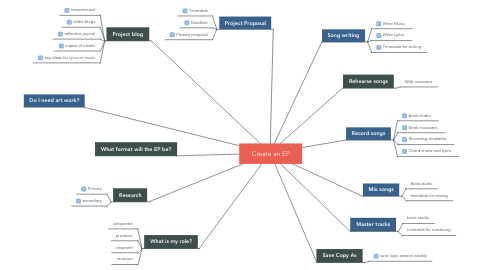 Mind Map: Create an EP