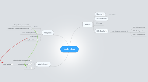 Mind Map: Jacks Ideas