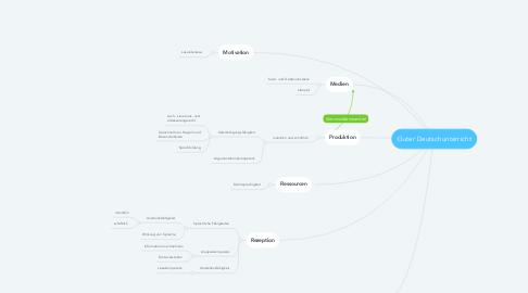 Mind Map: Guter Deutschunterricht