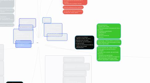 Mind Map: Inovação Disruptiva: - Introdução da simplicidade; - Conveniência; - Acessibilidade.