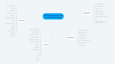 Mind Map: Análisis Administrativo por www.ebomix.com
