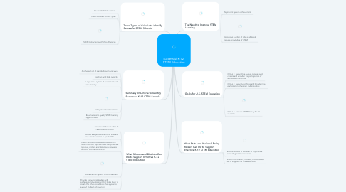 Mind Map: Successful K-12  STEM Education