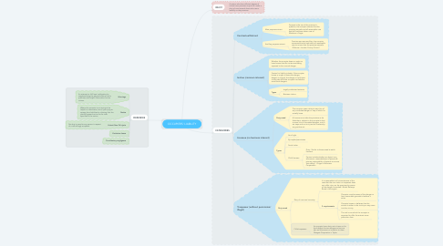 Mind Map: OCCUPIERS' LIABILITY