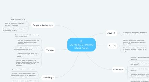 Mind Map: EL CONSTRUCTIVISMO EN EL AULA