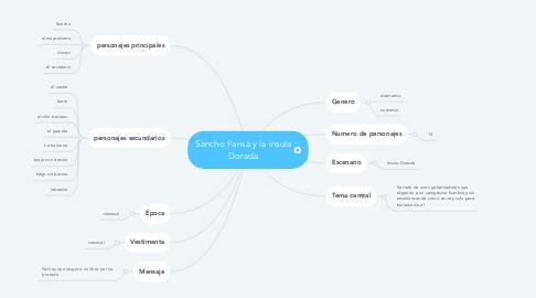 Mind Map: Sancho Pansa y la ínsula Dorada