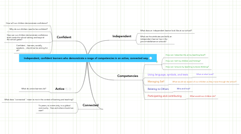 Mind Map: Independent, confident learners who demonstrate a range of competencies in an active, connected way.