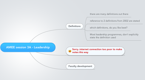 Mind Map: AMEE session 3A - Leadership