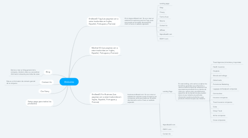 Mind Map: Websites